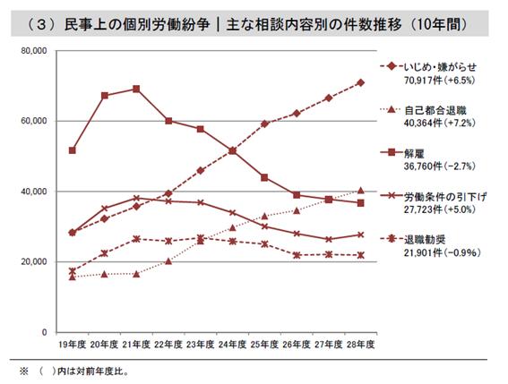 民事上の個別労働紛争の相談内容別の件数推移